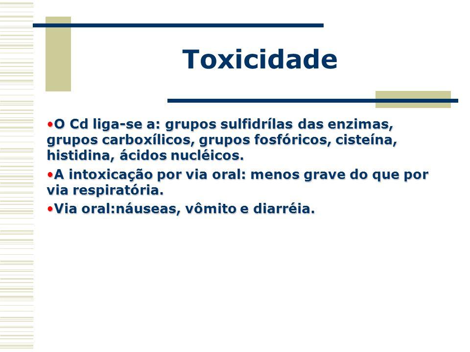 Toxicidade O Cd liga-se a: grupos sulfidrílas das enzimas, grupos carboxílicos, grupos fosfóricos, cisteína, histidina, ácidos nucléicos.O Cd liga-se