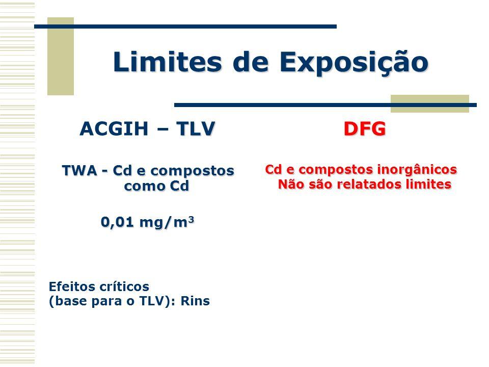 Limites de Exposição TLV ACGIH – TLV TWA - Cd e compostos como Cd 0,01 mg/m 3 Efeitos críticos (base para o TLV): RinsDFG Cd e compostos inorgânicos N