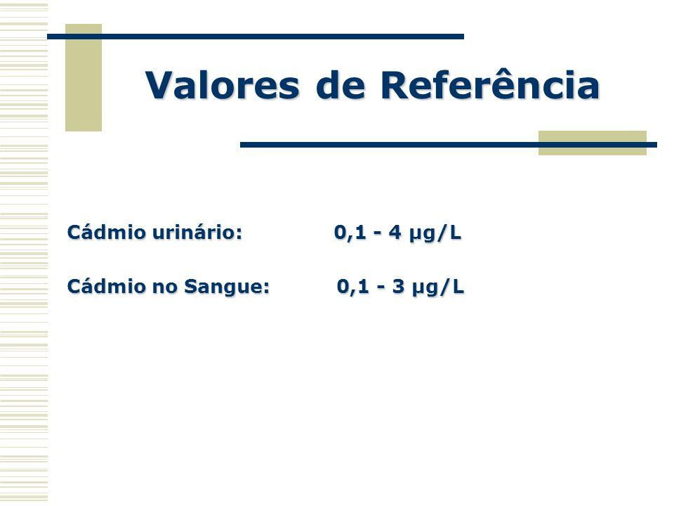 Valores de Referência Cádmio urinário: 0,1 - 4 µg/L Cádmio no Sangue: 0,1 - 3 µg/L