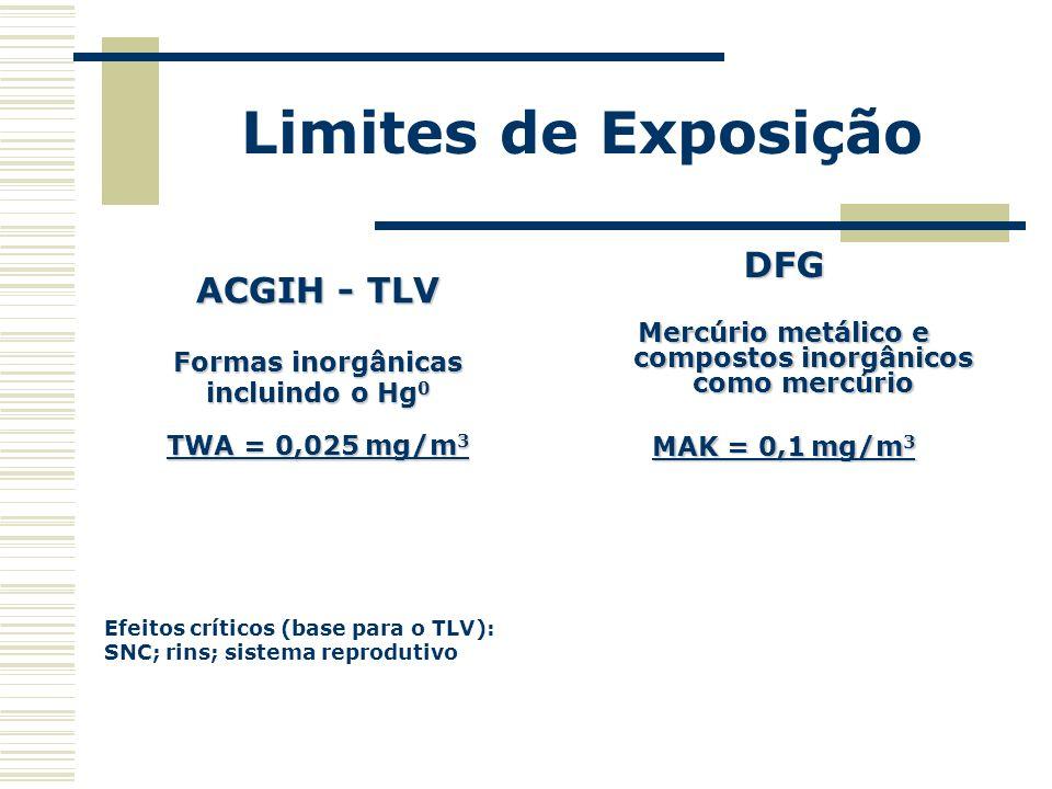 Limites de Exposição ACGIH - TLV Formas inorgânicas incluindo o Hg 0 TWA = 0,025 mg/m 3 Efeitos críticos (base para o TLV): SNC; rins; sistema reprodu