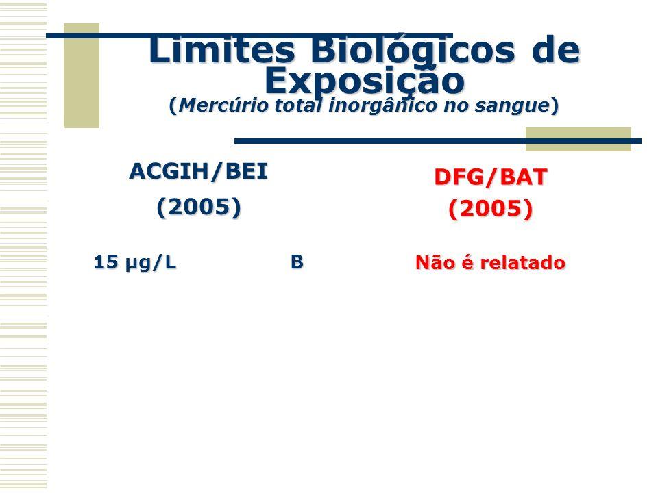Limites Biológicos de Exposição (Mercúrio total inorgânico no sangue) ACGIH/BEI(2005) 15 µg/L B DFG/BAT(2005) Não é relatado