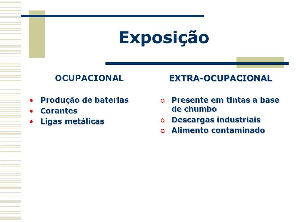 Exposição OCUPACIONAL Produção de bateriasProdução de baterias CorantesCorantes Ligas metálicasLigas metálicasEXTRA-OCUPACIONAL oPresente em tintas a