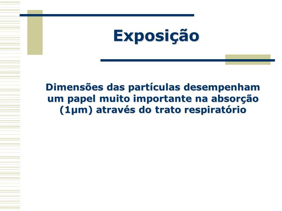 Exposição Dimensões das partículas desempenham um papel muito importante na absorção (1µm) através do trato respiratório