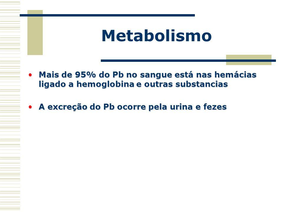 Metabolismo Mais de 95% do Pb no sangue está nas hemácias ligado a hemoglobina e outras substanciasMais de 95% do Pb no sangue está nas hemácias ligad