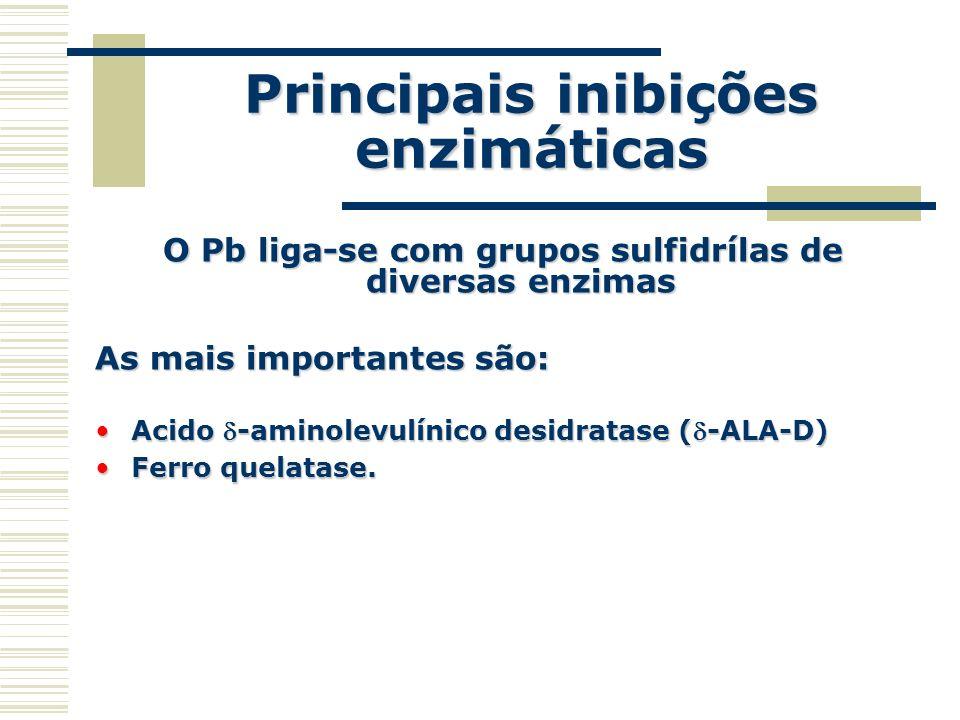 Principais inibições enzimáticas O Pb liga-se com grupos sulfidrílas de diversas enzimas As mais importantes são: Acido -aminolevulínico desidratase (