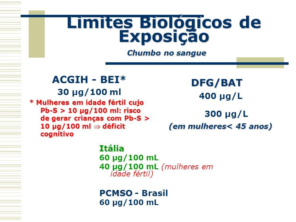Limites Biológicos de Exposição Chumbo no sangue ACGIH - BEI* 30 µg/100 ml * Mulheres em idade fértil cujo Pb-S > 10 µg/100 ml: risco de gerar criança