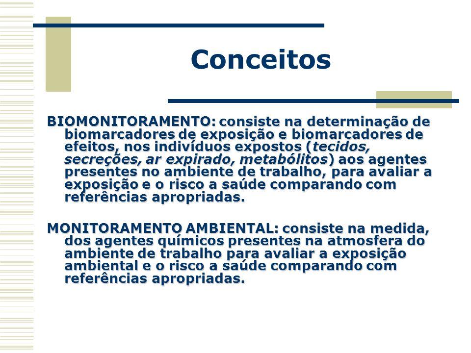 Conceitos BIOMONITORAMENTO: consiste na determinação de biomarcadores de exposição e biomarcadores de efeitos, nos indivíduos expostos (tecidos, secre