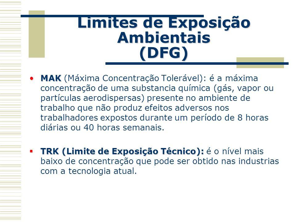 Limites de Exposição Ambientais (DFG) MAKMAK (Máxima Concentração Tolerável): é a máxima concentração de uma substancia química (gás, vapor ou partícu