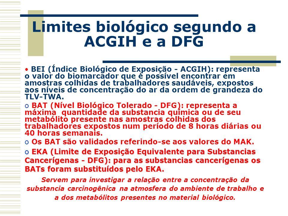 Limites biológico segundo a ACGIH e a DFG BEI (Índice Biológico de Exposição - ACGIH): representa o valor do biomarcador que é possível encontrar em a