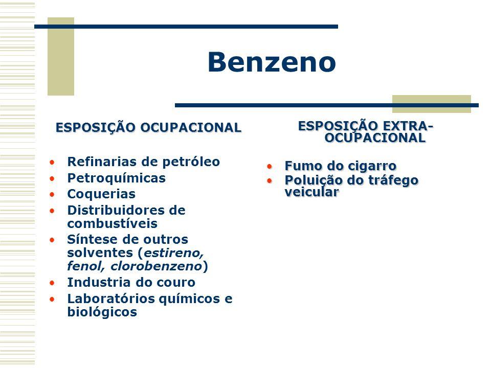 Benzeno ESPOSIÇÃO OCUPACIONAL Refinarias de petróleo Petroquímicas Coquerias Distribuidores de combustíveis Síntese de outros solventes (estireno, fen
