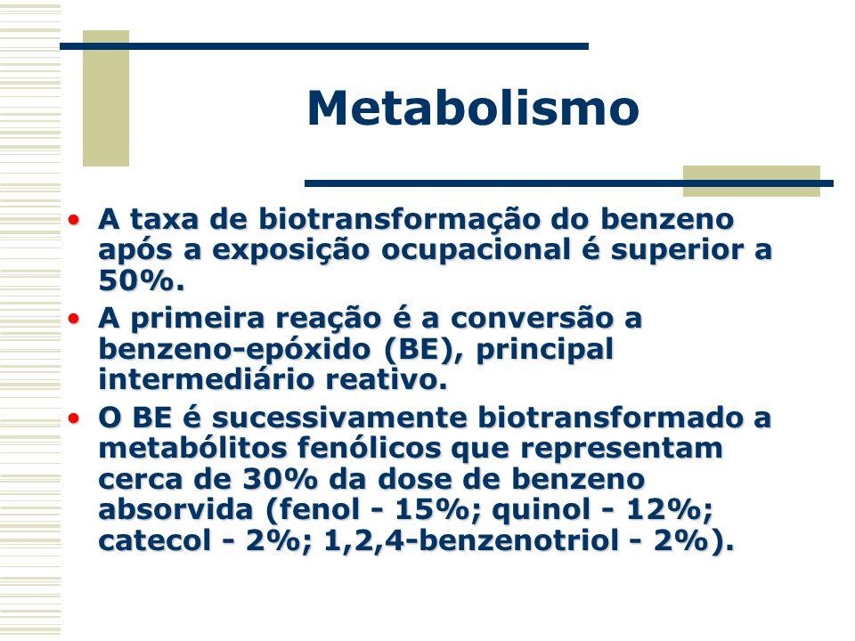 Metabolismo A taxa de biotransformação do benzeno após a exposição ocupacional é superior a 50%.A taxa de biotransformação do benzeno após a exposição