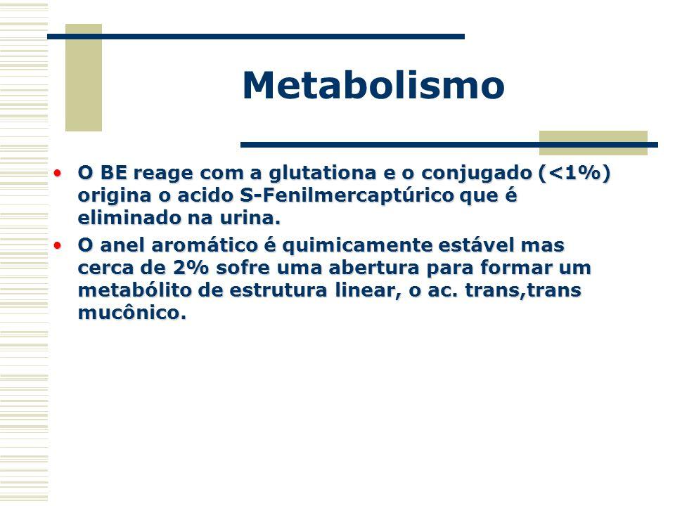 Metabolismo O BE reage com a glutationa e o conjugado (<1%) origina o acido S-Fenilmercaptúrico que é eliminado na urina.O BE reage com a glutationa e