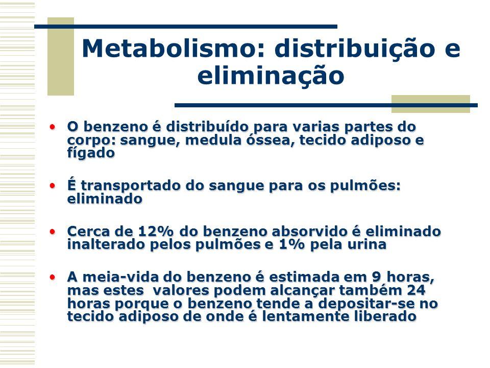 Metabolismo: distribuição e eliminação O benzeno é distribuído para varias partes do corpo: sangue, medula óssea, tecido adiposo e fígadoO benzeno é d