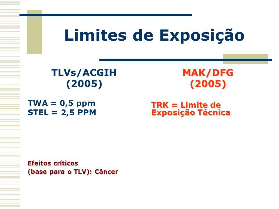 Limites de Exposição TLVs/ACGIH (2005) TWA = 0,5 ppm STEL = 2,5 PPM Efeitos críticos (base para o TLV): Câncer MAK/DFG(2005) TRK = Limite de Exposição