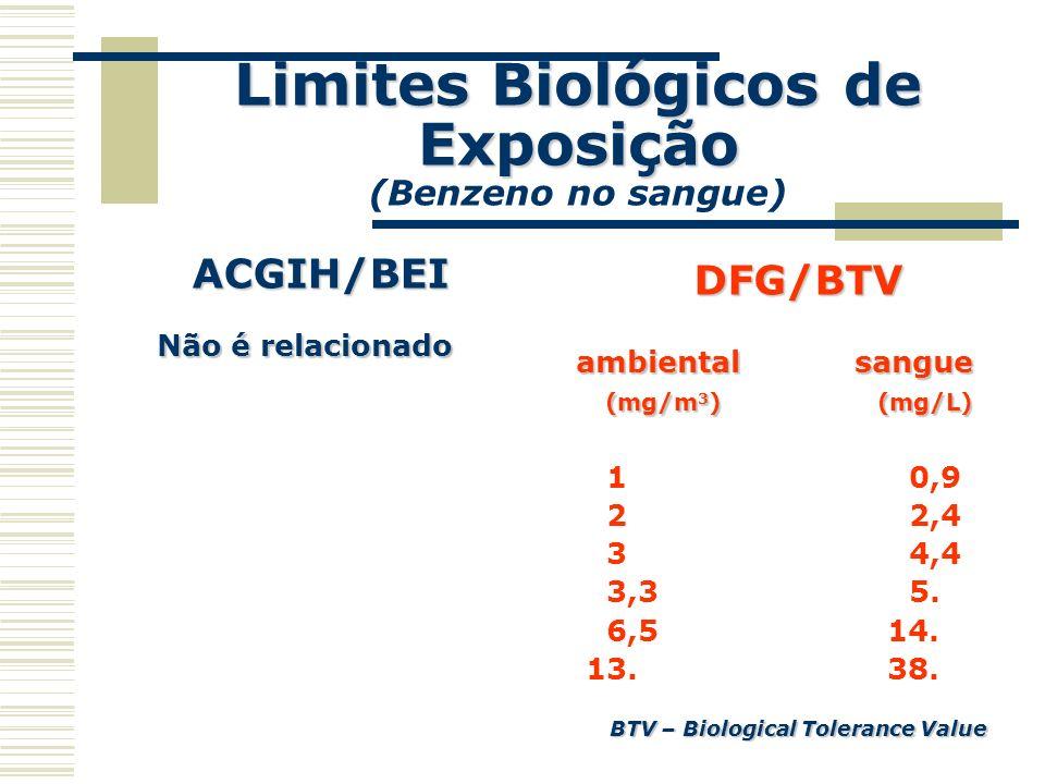 Limites Biológicos de Exposição Limites Biológicos de Exposição (Benzeno no sangue) DFG/BTV ambiental sangue (mg/m 3 )(mg/L) (mg/m 3 ) (mg/L) 1 0,9 2