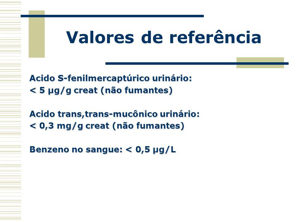 Valores de referência Acido S-fenilmercaptúrico urinário: < 5 µg/g creat (não fumantes) Acido trans,trans-mucônico urinário: < 0,3 mg/g creat (não fum