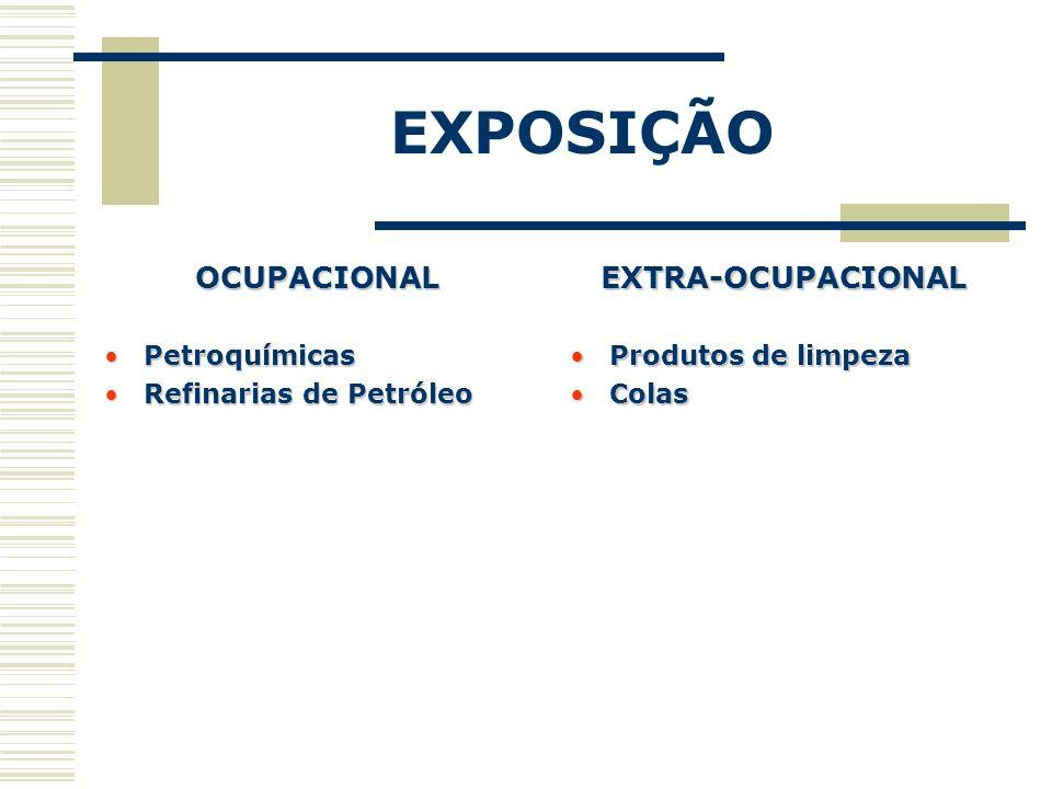 EXPOSIÇÃO OCUPACIONAL PetroquímicasPetroquímicas Refinarias de PetróleoRefinarias de PetróleoEXTRA-OCUPACIONAL Produtos de limpezaProdutos de limpeza