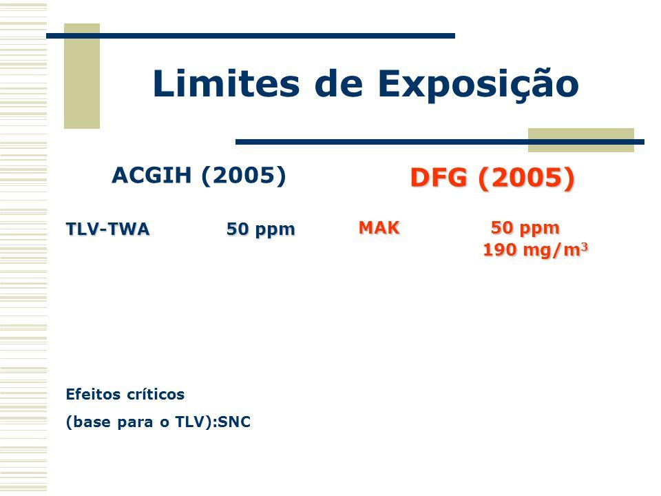 Limites de Exposição ACGIH (2005) TLV-TWA 50 ppm Efeitos críticos (base para o TLV):SNC DFG (2005) MAK 50 ppm 190 mg/m 3 190 mg/m 3