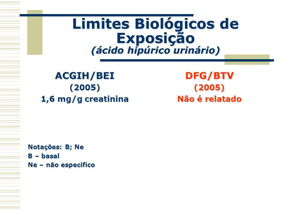 Limites Biológicos de Exposição (ácido hipúrico urinário) ACGIH/BEI(2005) 1,6 mg/g creatinina Notações: B; Ne B – basal Ne – não especifico DFG/BTV(20
