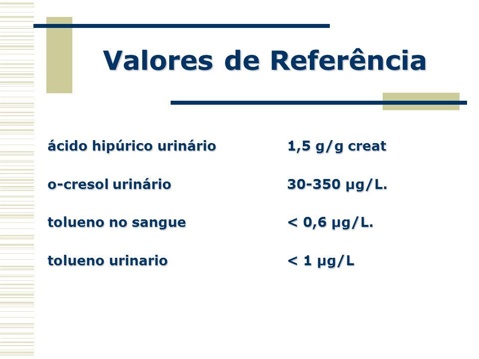 Valores de Referência ácido hipúrico urinário1,5 g/g creat o-cresol urinário30-350 µg/L. tolueno no sangue < 0,6 µg/L. tolueno urinario< 1 µg/L
