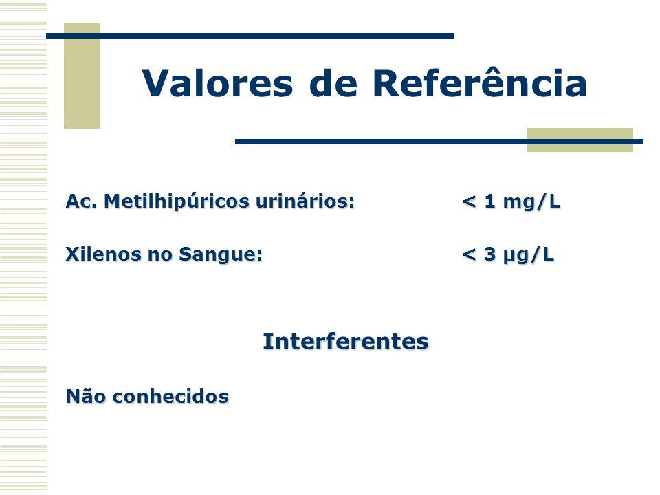 Valores de Referência Ac. Metilhipúricos urinários: < 1 mg/L Xilenos no Sangue: < 3 µg/L Interferentes Não conhecidos
