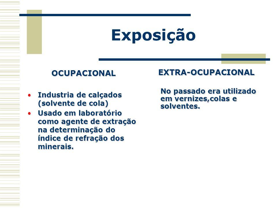 Exposição OCUPACIONAL Industria de calçados (solvente de cola)Industria de calçados (solvente de cola) Usado em laboratório como agente de extração na