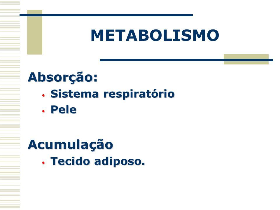 METABOLISMO Absorção: Sistema respiratório Sistema respiratório Pele PeleAcumulação Tecido adiposo. Tecido adiposo.