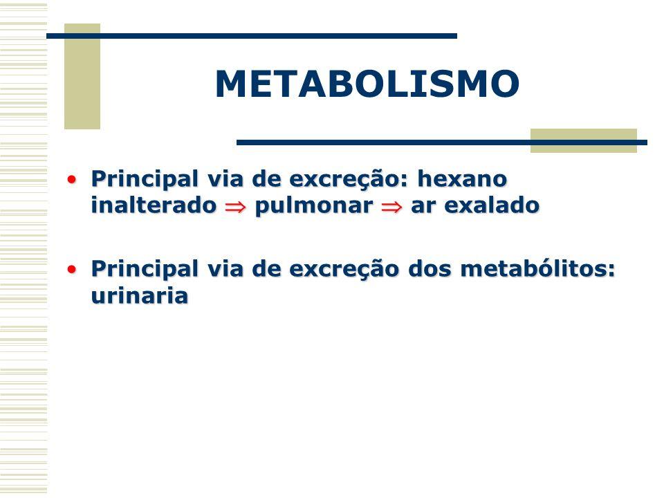 METABOLISMO Principal via de excreção: hexano inalterado pulmonar ar exaladoPrincipal via de excreção: hexano inalterado pulmonar ar exalado Principal