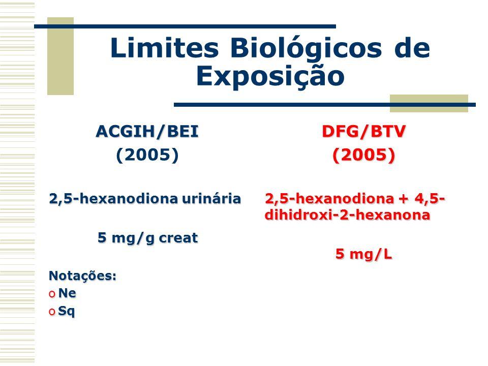 Limites Biológicos de Exposição ACGIH/BEI (2005) 2,5-hexanodiona urinária 5 mg/g creat Notações: oNe oSq DFG/BTV(2005) 2,5-hexanodiona + 4,5- dihidrox