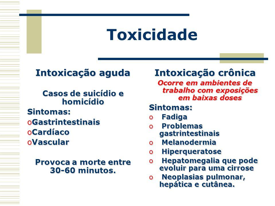 Toxicidade Intoxicação aguda Casos de suicídio e homicídio Sintomas: oGastrintestinais oCardíaco oVascular Provoca a morte entre 30-60 minutos. Intoxi