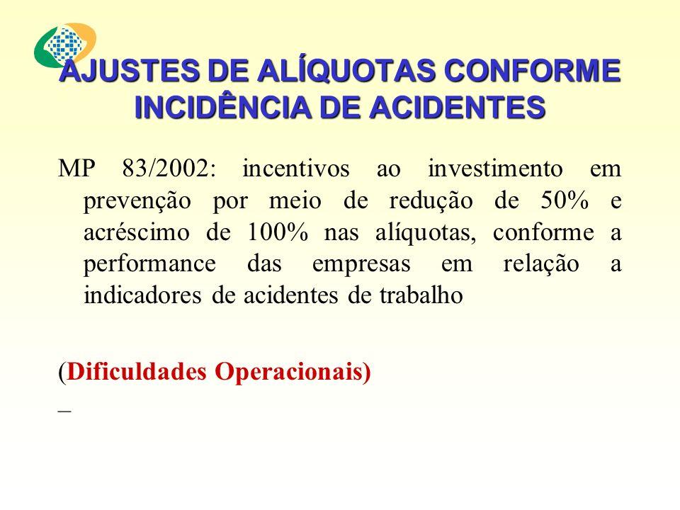 AJUSTES DE ALÍQUOTAS CONFORME INCIDÊNCIA DE ACIDENTES MP 83/2002: incentivos ao investimento em prevenção por meio de redução de 50% e acréscimo de 10