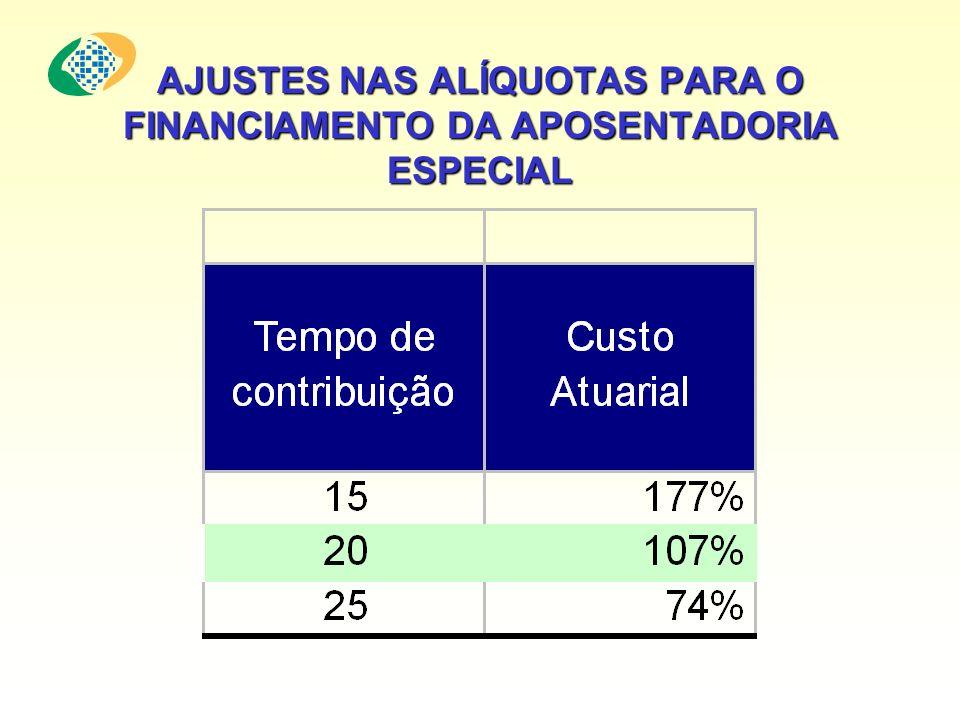 AJUSTES NAS ALÍQUOTAS PARA O FINANCIAMENTO DA APOSENTADORIA ESPECIAL