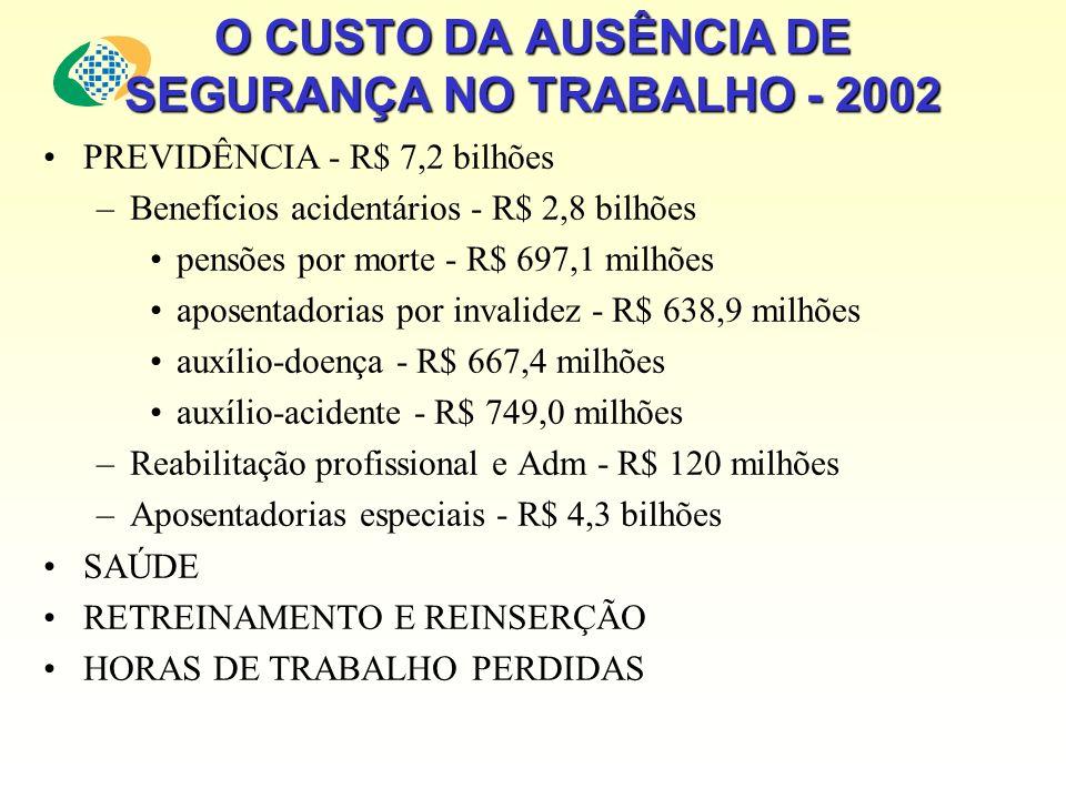 O CUSTO DA AUSÊNCIA DE SEGURANÇA NO TRABALHO - 2002 PREVIDÊNCIA - R$ 7,2 bilhões –Benefícios acidentários - R$ 2,8 bilhões pensões por morte - R$ 697,