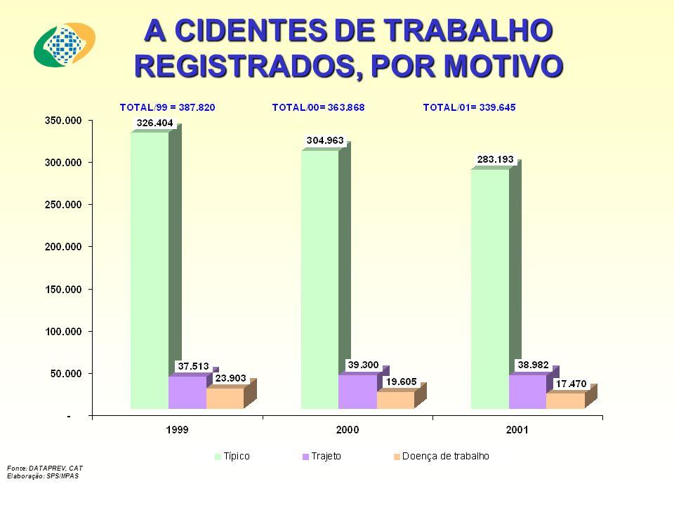A CIDENTES DE TRABALHO REGISTRADOS, POR MOTIVO Fonte: DATAPREV, CAT Elaboração: SPS/MPAS