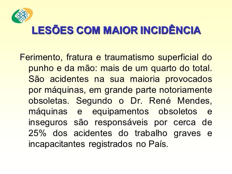 LESÕES COM MAIOR INCIDÊNCIA Ferimento, fratura e traumatismo superficial do punho e da mão: mais de um quarto do total. São acidentes na sua maioria p