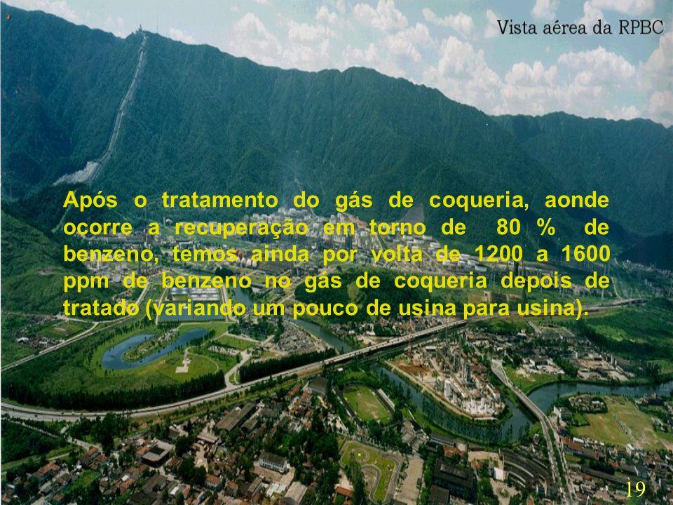 18 No Brasil são cinco as siderúrgicas que possuem coquerias. Três delas fazem a separação de uma mistura de benzeno, tolueno e xilenos chamada usualm
