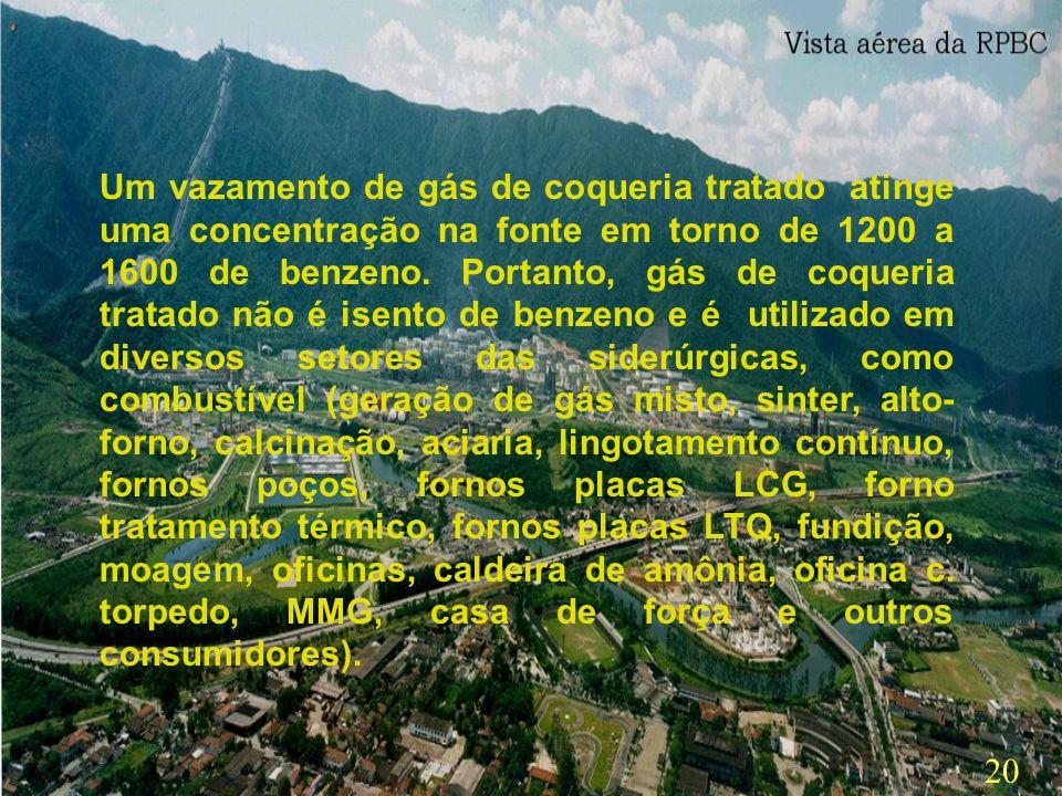 19 Após o tratamento do gás de coqueria, aonde ocorre a recuperação em torno de 80 % de benzeno, temos ainda por volta de 1200 a 1600 ppm de benzeno n