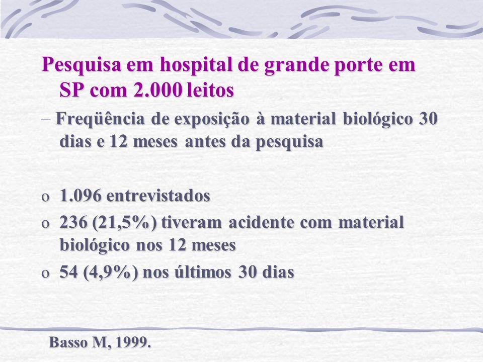 Pesquisa em hospital de grande porte em SP com 2.000 leitos Freqüência de exposição à material biológico 30 dias e 12 meses antes da pesquisa – Freqüê