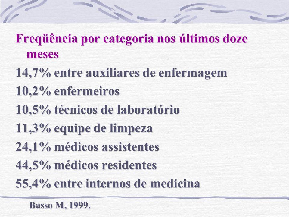 Freqüência por categoria nos últimos doze meses 14,7% entre auxiliares de enfermagem 10,2% enfermeiros 10,5% técnicos de laboratório 11,3% equipe de l