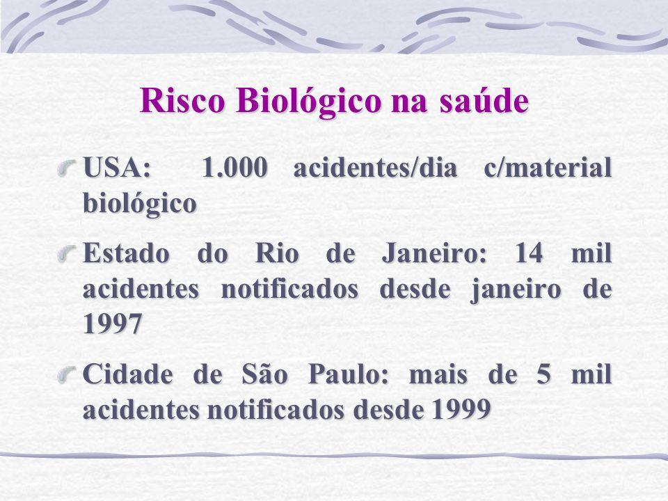 Risco Biológico na saúde USA: 1.000 acidentes/dia c/material biológico Estado do Rio de Janeiro: 14 mil acidentes notificados desde janeiro de 1997 Ci