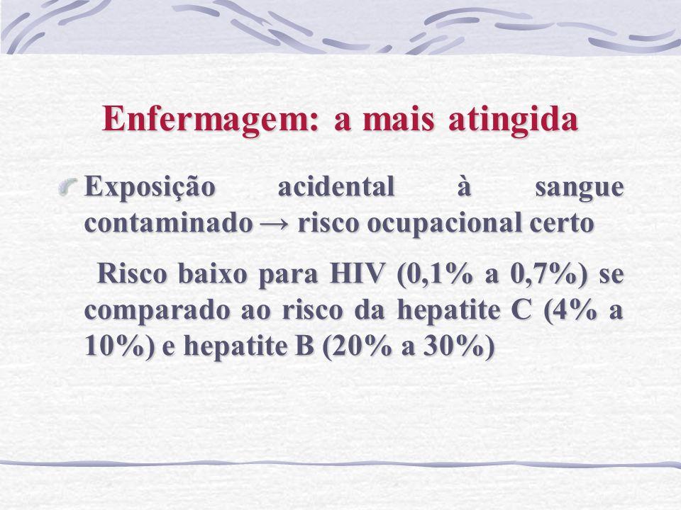 Enfermagem: a mais atingida Exposição acidental à sangue contaminado risco ocupacional certo Risco baixo para HIV (0,1% a 0,7%) se comparado ao risco