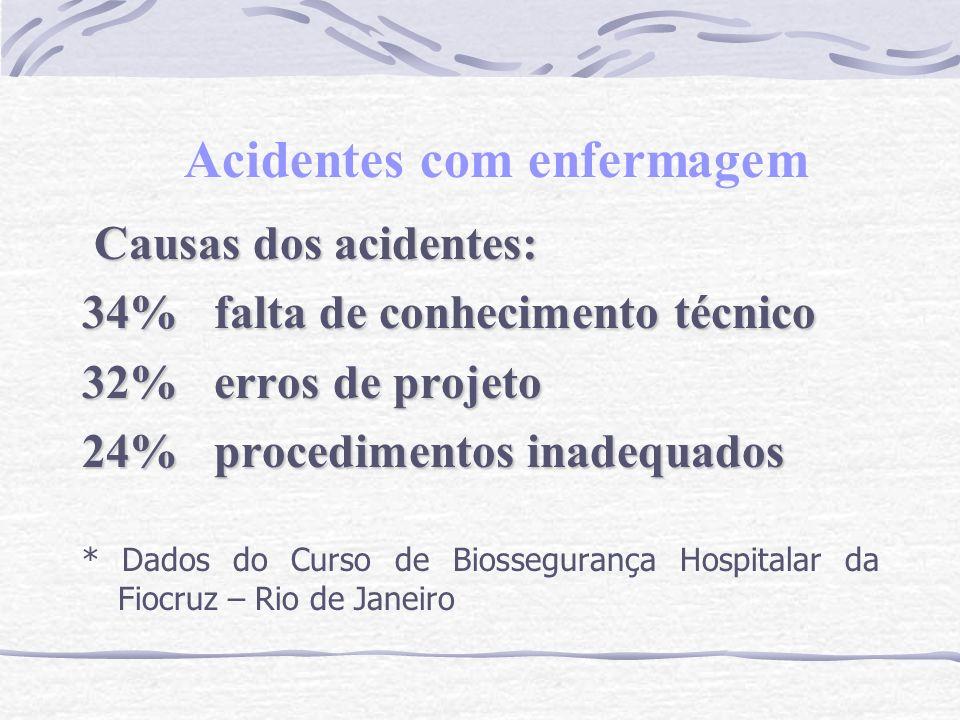 Acidentes com enfermagem Causas dos acidentes: Causas dos acidentes: 34% falta de conhecimento técnico 32% erros de projeto 24% procedimentos inadequa