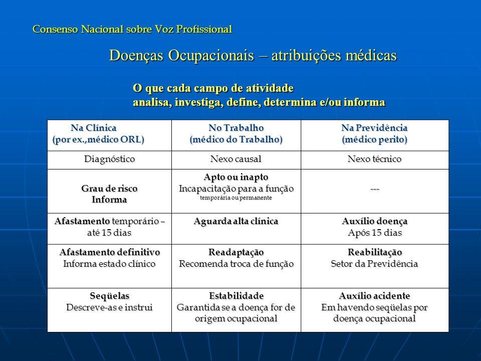 Doenças Ocupacionais – atribuições médicas O que cada campo de atividade O que cada campo de atividade analisa, investiga, define, determina e/ou info