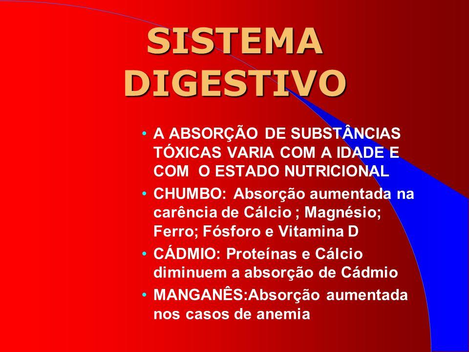 SISTEMA DIGESTIVO A ABSORÇÃO DE SUBSTÂNCIAS TÓXICAS VARIA COM A IDADE E COM O ESTADO NUTRICIONAL CHUMBO: Absorção aumentada na carência de Cálcio ; Magnésio; Ferro; Fósforo e Vitamina D CÁDMIO: Proteínas e Cálcio diminuem a absorção de Cádmio MANGANÊS:Absorção aumentada nos casos de anemia