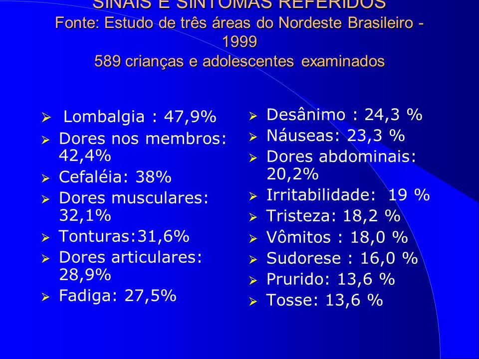 SINAIS E SINTOMAS REFERIDOS Fonte: Estudo de três áreas do Nordeste Brasileiro - 1999 589 crianças e adolescentes examinados Lombalgia : 47,9% Dores nos membros: 42,4% Cefaléia: 38% Dores musculares: 32,1% Tonturas:31,6% Dores articulares: 28,9% Fadiga: 27,5% Desânimo : 24,3 % Náuseas: 23,3 % Dores abdominais: 20,2% Irritabilidade: 19 % Tristeza: 18,2 % Vômitos : 18,0 % Sudorese : 16,0 % Prurido: 13,6 % Tosse: 13,6 %