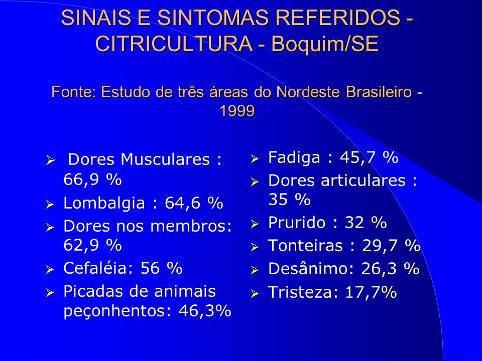 SINAIS E SINTOMAS REFERIDOS - CITRICULTURA - Boquim/SE Fonte: Estudo de três áreas do Nordeste Brasileiro - 1999 Dores Musculares : 66,9 % Lombalgia : 64,6 % Dores nos membros: 62,9 % Cefaléia: 56 % Picadas de animais peçonhentos: 46,3% Fadiga : 45,7 % Dores articulares : 35 % Prurido : 32 % Tonteiras : 29,7 % Desânimo: 26,3 % Tristeza: 17,7%
