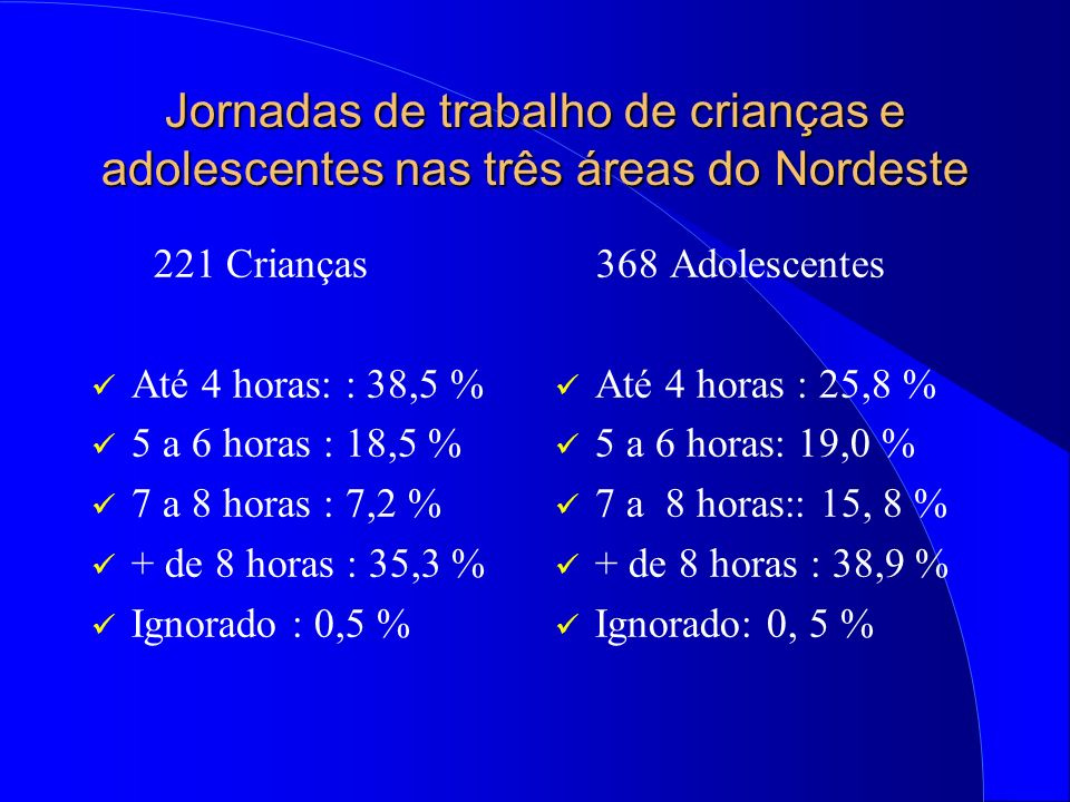 Jornadas de trabalho de crianças e adolescentes nas três áreas do Nordeste 221 Crianças Até 4 horas: : 38,5 % 5 a 6 horas : 18,5 % 7 a 8 horas : 7,2 % + de 8 horas : 35,3 % Ignorado : 0,5 % 368 Adolescentes Até 4 horas : 25,8 % 5 a 6 horas: 19,0 % 7 a 8 horas:: 15, 8 % + de 8 horas : 38,9 % Ignorado: 0, 5 %