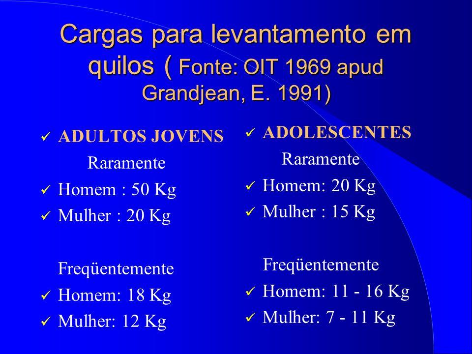 Cargas para levantamento em quilos ( Fonte: OIT 1969 apud Grandjean, E.