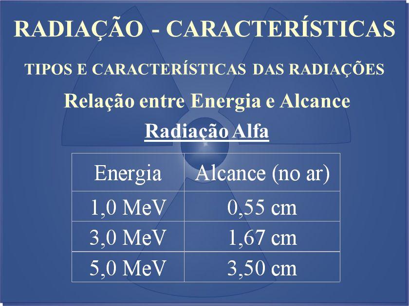RADIAÇÃO - CARACTERÍSTICAS TIPOS E CARACTERÍSTICAS DAS RADIAÇÕES Relação entre Energia e Alcance Radiação Alfa