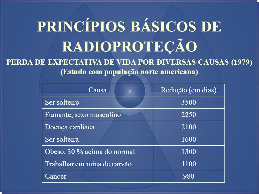 PERDA DE EXPECTATIVA DE VIDA POR DIVERSAS CAUSAS (1979) (Estudo com população norte americana) PRINCÍPIOS BÁSICOS DE RADIOPROTEÇÃO Redução (em dias)Ca